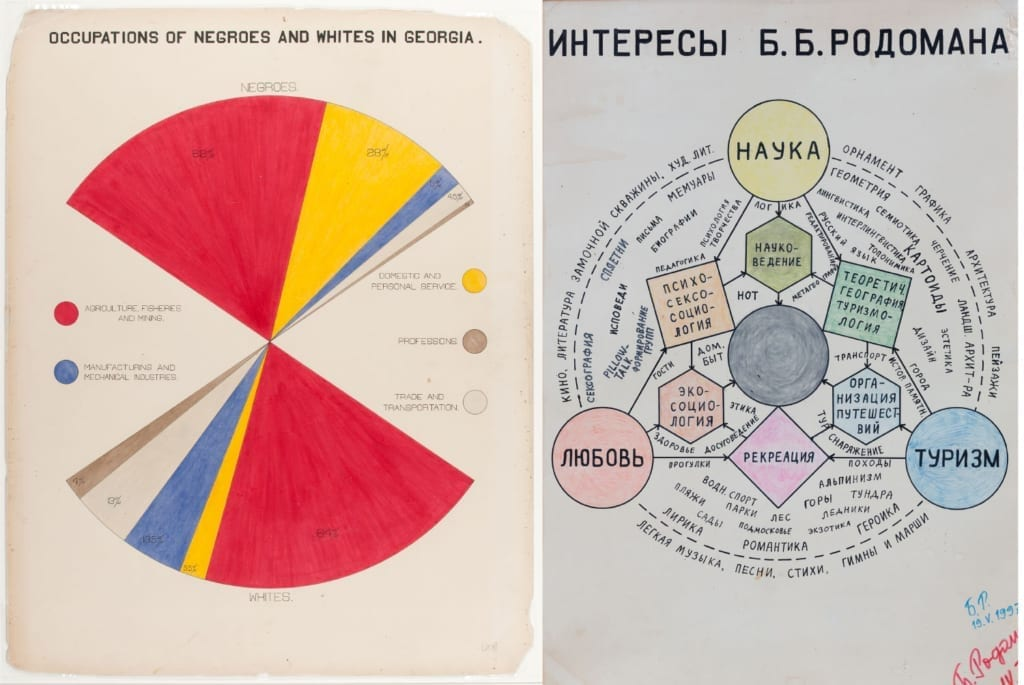 Диаграмматика Уильяма Дюбуа (1900) и Бориса Родомана (1978). Сопоставление двух диаграмм: занятость афроамериканцев и белых в штате Джорджия и интересы Б.Б. Родомана